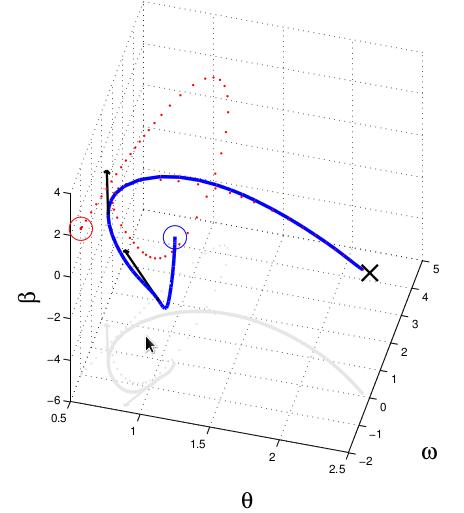 Se muestra el comportamiento del sistema y el de un observador calculado por linealización aproximada.