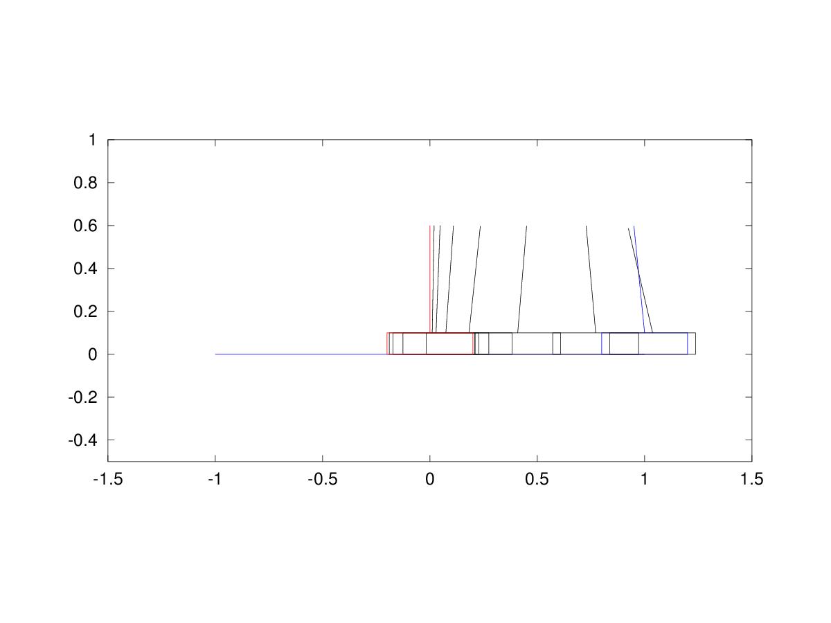 Posición inicial del péndulo en azul, final en rojo.